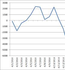 Nyse Advance Decline Line Chart The Advance Decline Line Chart Definition Uses Study Com