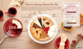 Visual Pie Chart Pie Chart Infographics Visual Ly