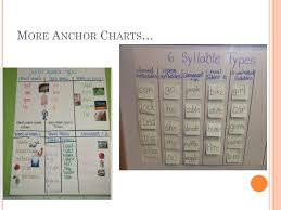6 Syllable Types Chart T Eaching A Dvanced P Honics With The S Even S Yllable T