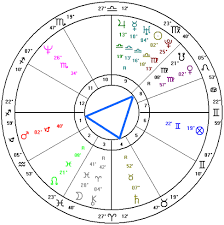 What Does Mars Mean In Birth Chart Aspect Patterns