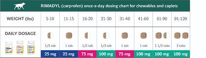 Dosage Chart Dosing_admin Zoetis Us