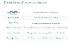 Five New Challenges For Tomorrow S Global Marketing Leaders