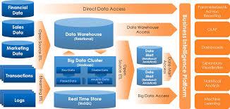 big data infrastructure big data intelligence big data mining architecture