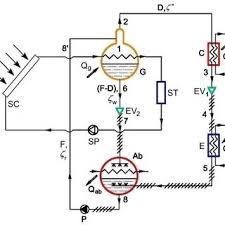 water source heat pump system diagram. Brilliant Source Schematic Of A Solar Absorption Heat Pump System Intended Water Source Heat Pump System Diagram W