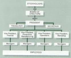 C Corporation Structure Chart Business Structures