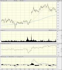 Disney Stock Price Chart For Disney One Stock Price Is Key Realmoney