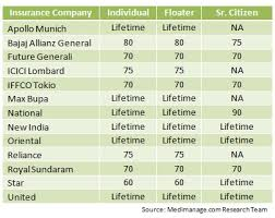 Comparative Chart Of Health Insurance 79 Logical Health Insurance Premium Chart