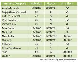 New India Health Insurance Policy Premium Chart 79 Logical Health Insurance Premium Chart