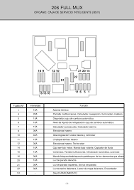 peugeot 106 fuse box manual auto electrical wiring diagram peugeot 106 fuse box manual
