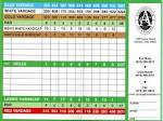 CC of Ashland - Actual Scorecard | Course Database