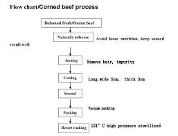Corned Beef Production Plant Equipment And Process Flow