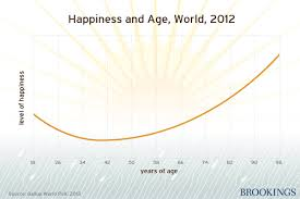 Well Chart This Happiness Age Chart Will Leave You With A Smile