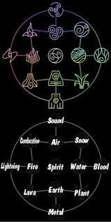 Symbols Avatar Avatar The Last Airbender The Last Airbender