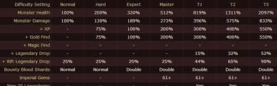 Strategy Overview Difficulty Levels In Diablo 3 Reaper Of Souls