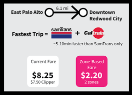 integrated fare vision seamless bay area
