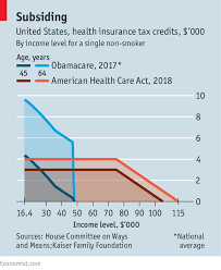 Health Care Tax Credit Chart Amending Obamacare Could Break Parts Of The Health Insurance