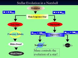 Stellar Evolution The Birth Life And Death Of Stars Ppt