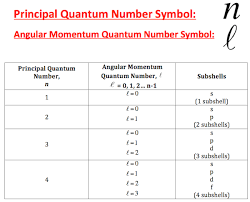 Magnetic Quantum Number Definition Example Video