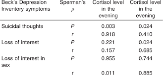 Cortisol Level In Depressed Patients And Its Relation With
