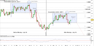 Usd Cad Price Chart May Repeat Itself Multi Months Low On