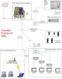 telephone socket wiring diagram phone socket wiring \u2022 wiring how to wire a phone jack for dsl at Telephone Wiring Diagram