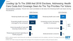 Health insurance works health care in the united states can be very expensive. Data Note Americans Challenges With Health Care Costs Kff
