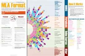 The Ultimate Visual Guide To Citing Sources In Mla Format The
