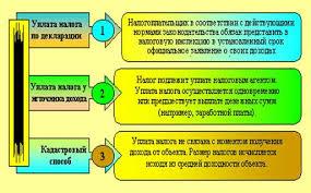 Курсовая работа Социально экономическая сущность налогов  Рисунок 1 1 Способы уплаты налогов и сборов в соответствии с НК РФ