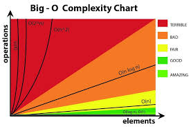 Time Complexity Chart Small Math To Big O The Startup Medium