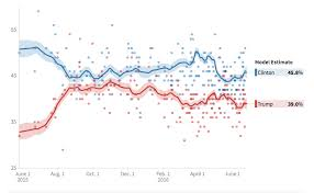 Trump Vs Clinton Average Polling June 2015 June 2016