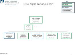 Oda Org Chart February Pdf Free Download
