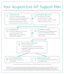 Ivf Chart Ivf Flow Chart The Point Of Wellbeing