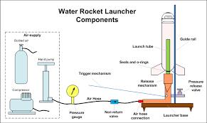 Air Command Water Rockets - Building a water rocket launcher