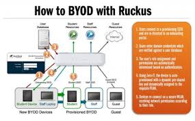 ruckus wireless how to byod ruckus style ruckus wireless ruckus wireless how to byod ruckus wireless style