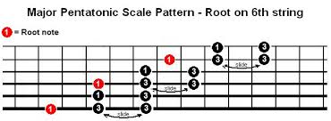 Pentatonic Scale Patterns Awesome Sliding Scales Question The Acoustic Guitar Forum