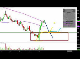 Aphria Chart Aphria Inc Apha Stock Chart Technical Analysis For 12 24