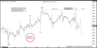 Gold Elliott Wave Charts Gold Elliott Wave View Showing Impulsive Decline
