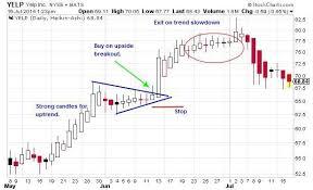Heikin Ashi Chart Pattern Trading Forex Stock Charts