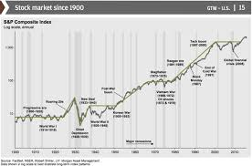 Historical Stock Market Chart Poster Charts That Explain The Stock Market Business Insider