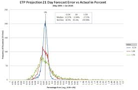 Uvxy Historical Chart Volatility Etp Price Projection Service Investing Com