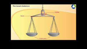 The Beam Balance