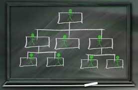 Get Org Chart How Why To Get Started With Org Chart Software