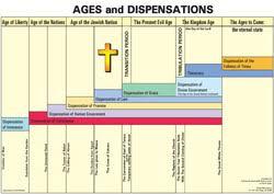 Charts Kettle Moraine Bible Church