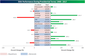 The Dows Biggest Surge Came Under This President Marketwatch