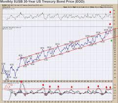Bond Market Live Chart Samantha Laduc Blog Bond Weary Talkmarkets Page 3