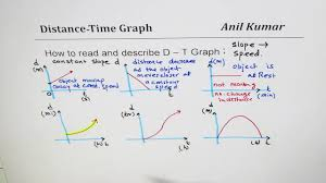 How To Read And Describe Distance Time Graph