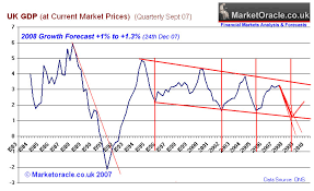 Uk Economic Growth Charts Uk Economy Gdp Growth Forecast For 2008 No Recession