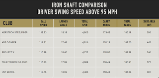 Club Head Speed Chart Club Head Speed Shaft Flex Chart Golf Iron Comparison Chart