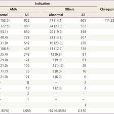 Observed Rates Per 1 000 Of Trisomy 18 Based On Maternal Age