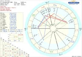 Jfk Astrology Chart Astrology Charts Jesus Birth The Course Of The Antichrist
